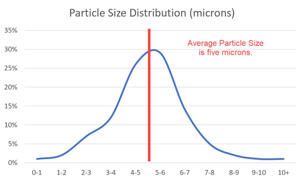 tungsten poowder particle size distribution